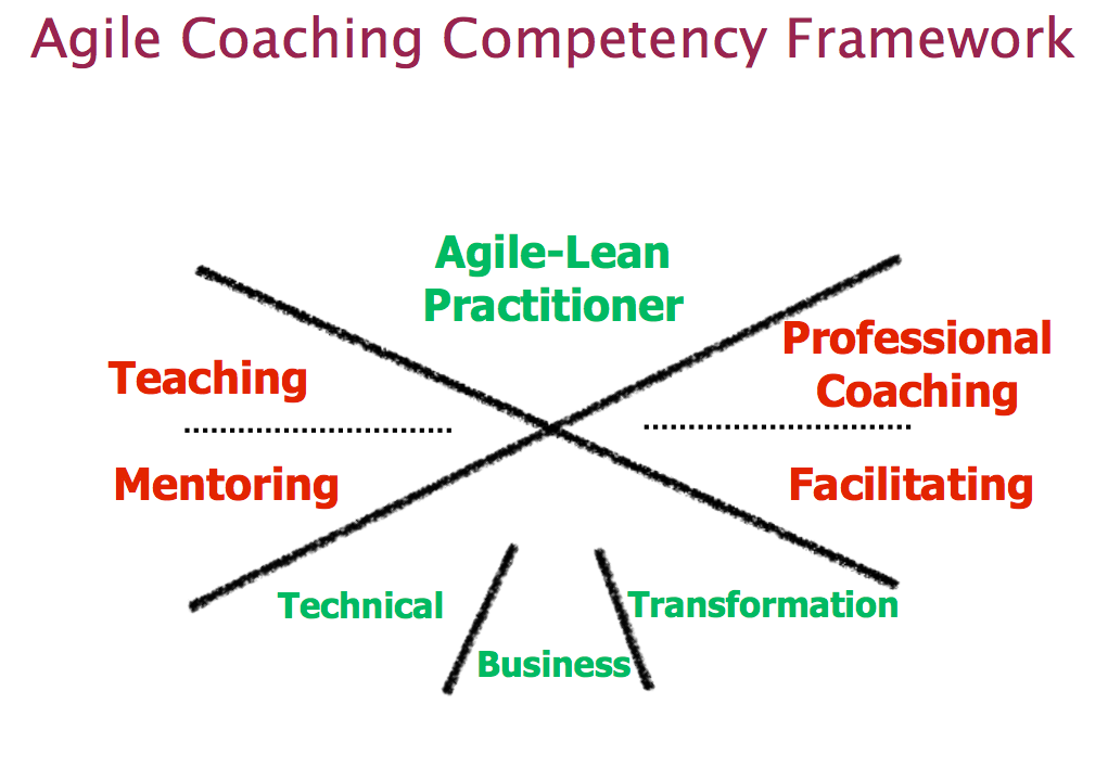 Agile-Coaching-Competency-Framework