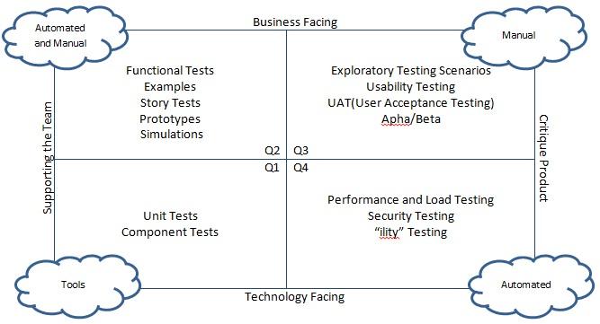 Agile testing quad