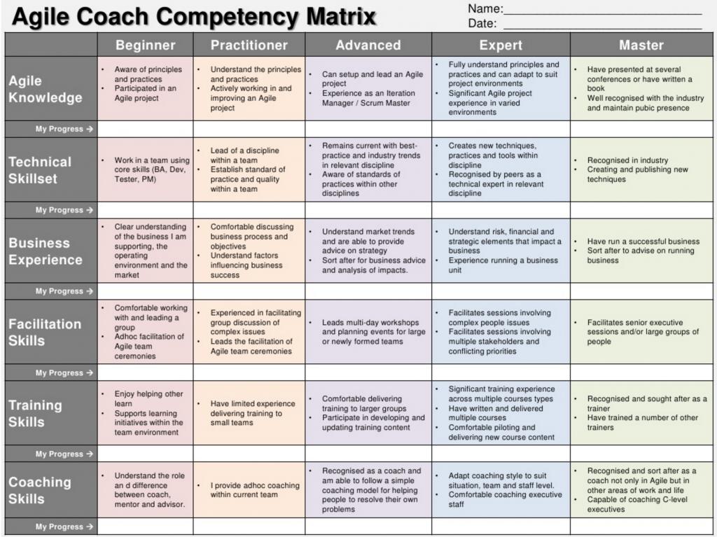 Agile Coach Competency Matrix