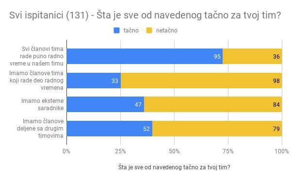 Analiza rezultata istraživanja Agilne IT scene u Srbiji za 2017. godinu (drugi deo)